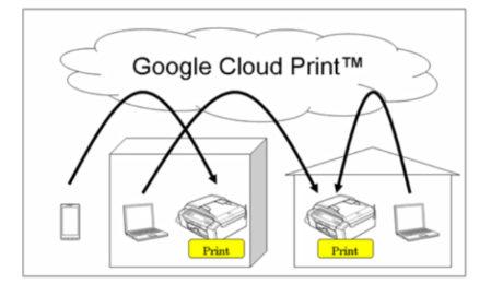 Printing from Google iCloud