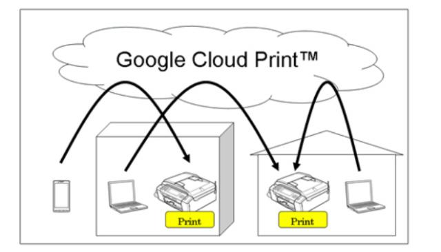 Print through Google iCloud